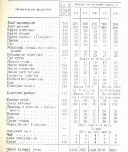 таблица примерных рационов различной калорийности