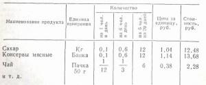 Расчет питания и список продовольствия для похода
